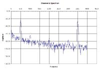 Sample Spectrum Waveform